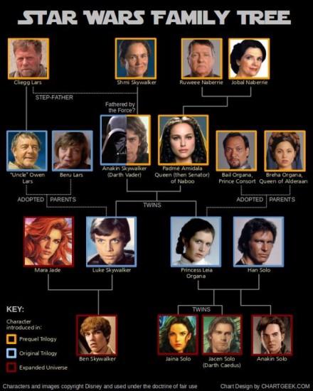 Imágenes de personajes de Star Wars